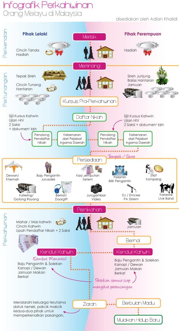 Infografik Adat Perkahwinan Orang Melayu di Malaysia